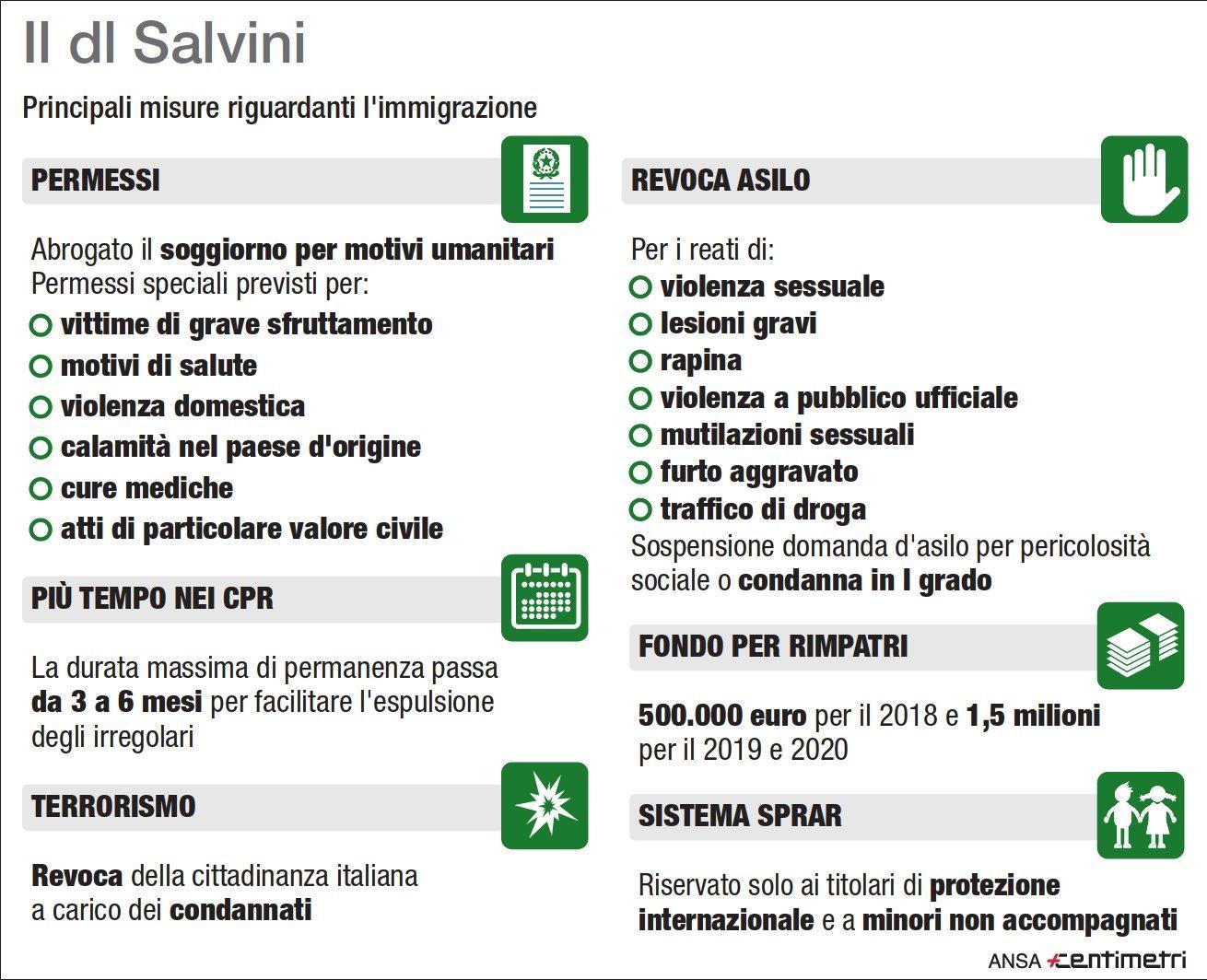 Il dl Salvini punto per punto