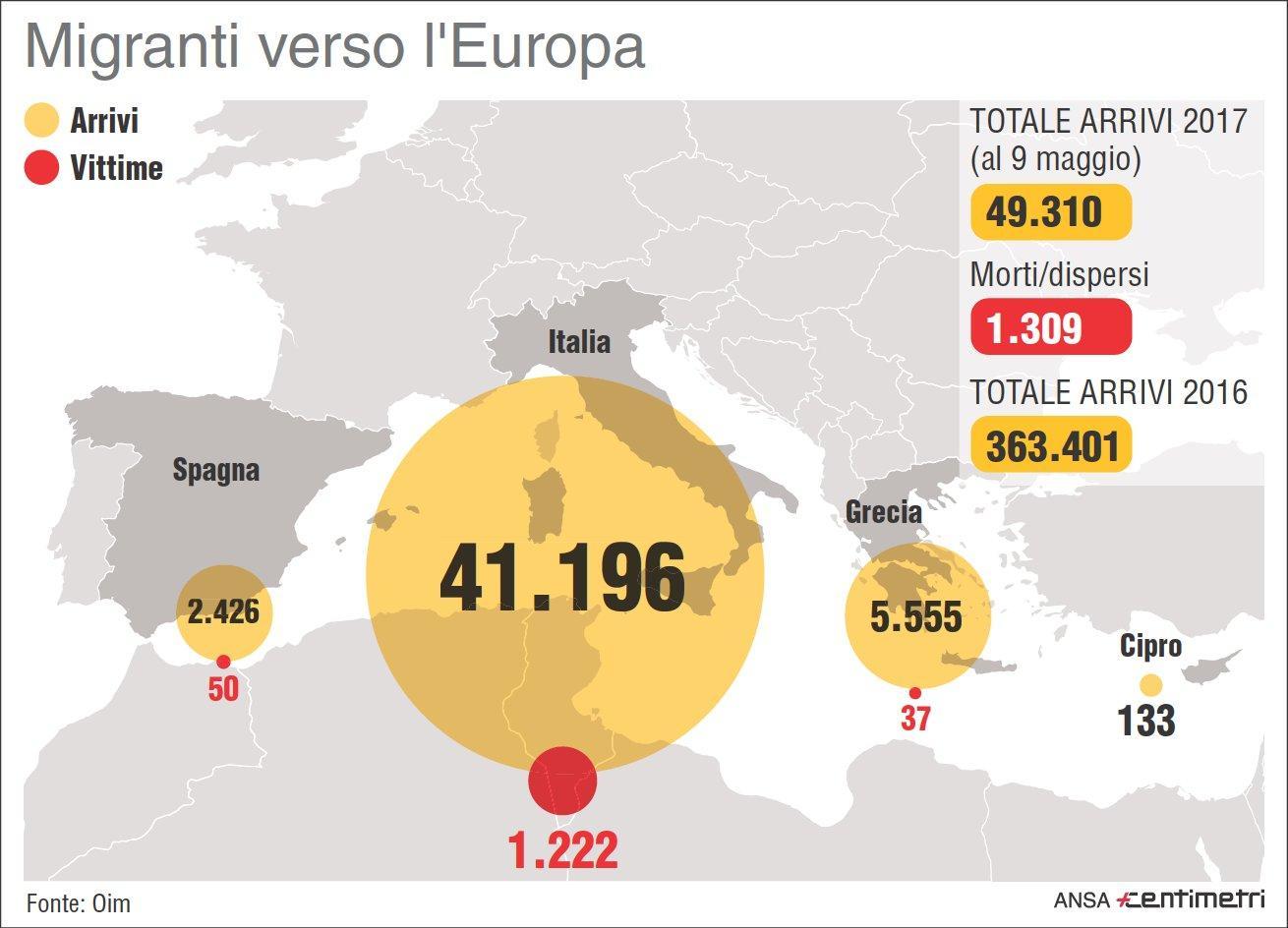Migranti, gli arrivi e le vittime nel Mediterraneo