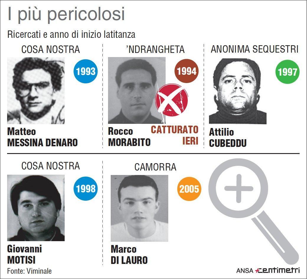 Mafia: i latitanti più pericolosi secondo il Viminale