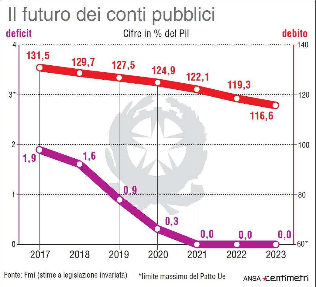 Fmi, il futuro dei conti pubblici