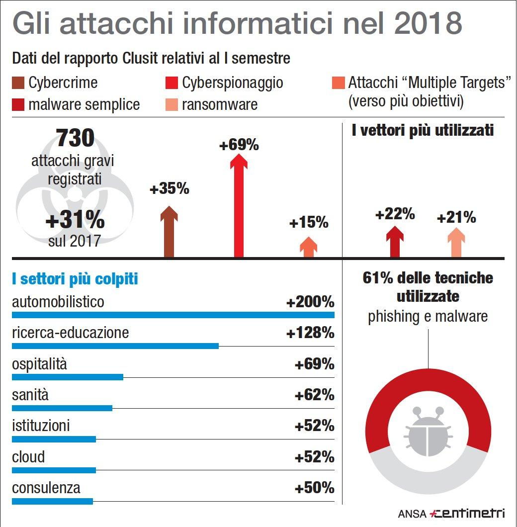 Gli attacchi informatici nel mondo