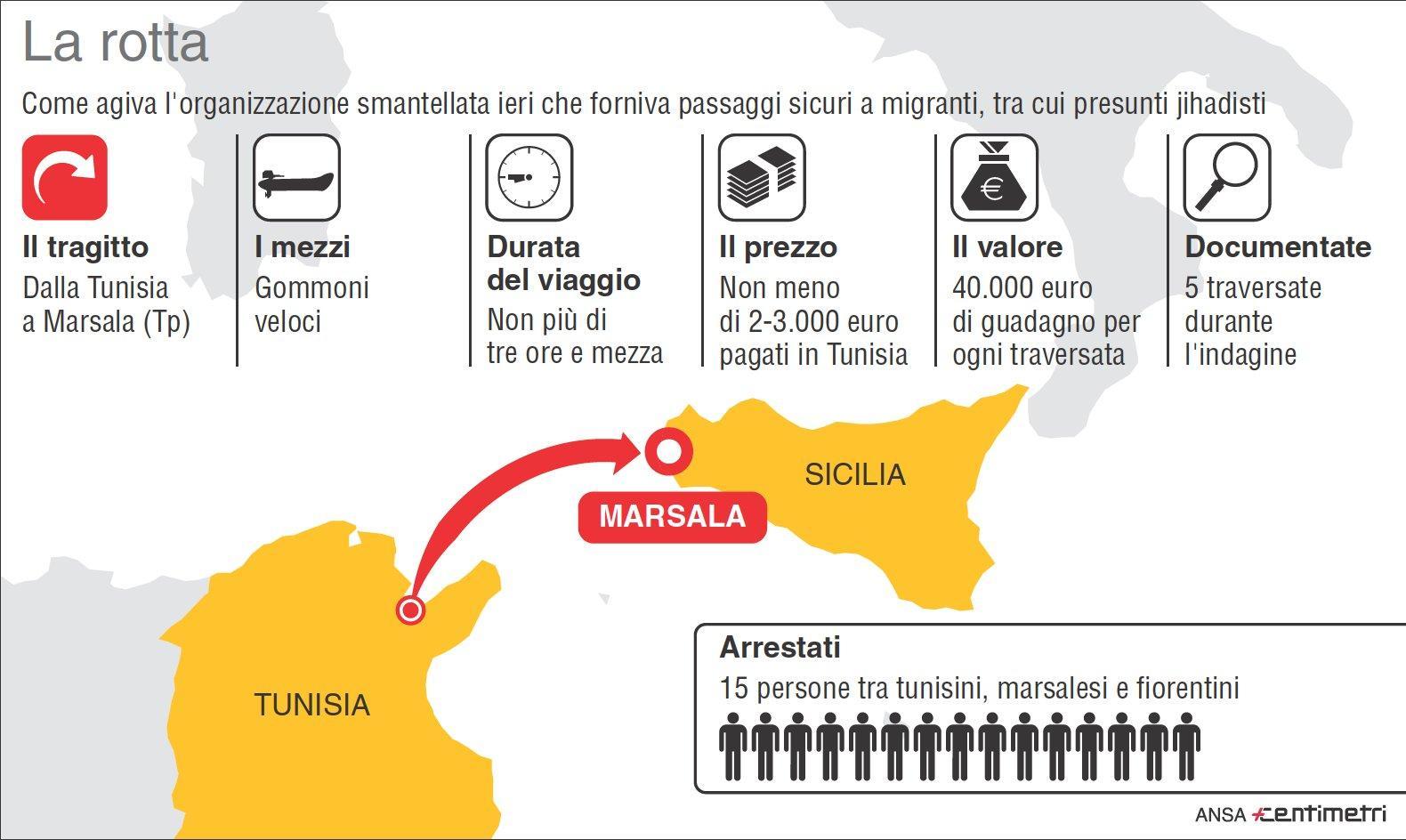 Migranti, dalla Tunisia in arrivo presunti terroristi: fermati