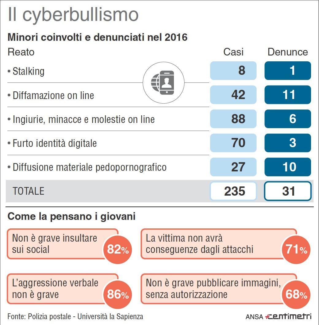 I dati del cyberbullismo in Italia