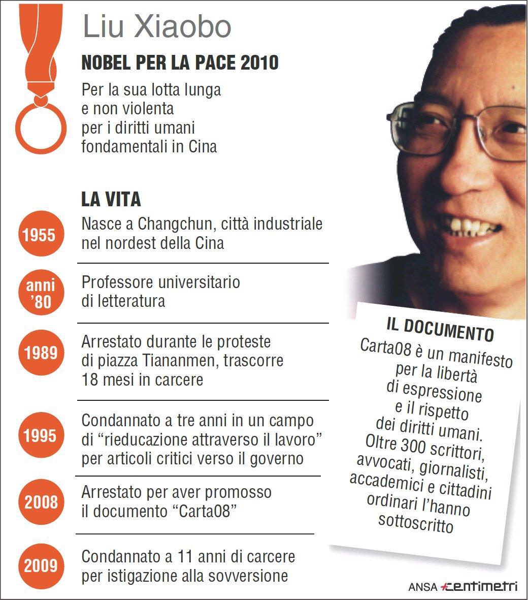 Ecco chi era Liu Xiaobo