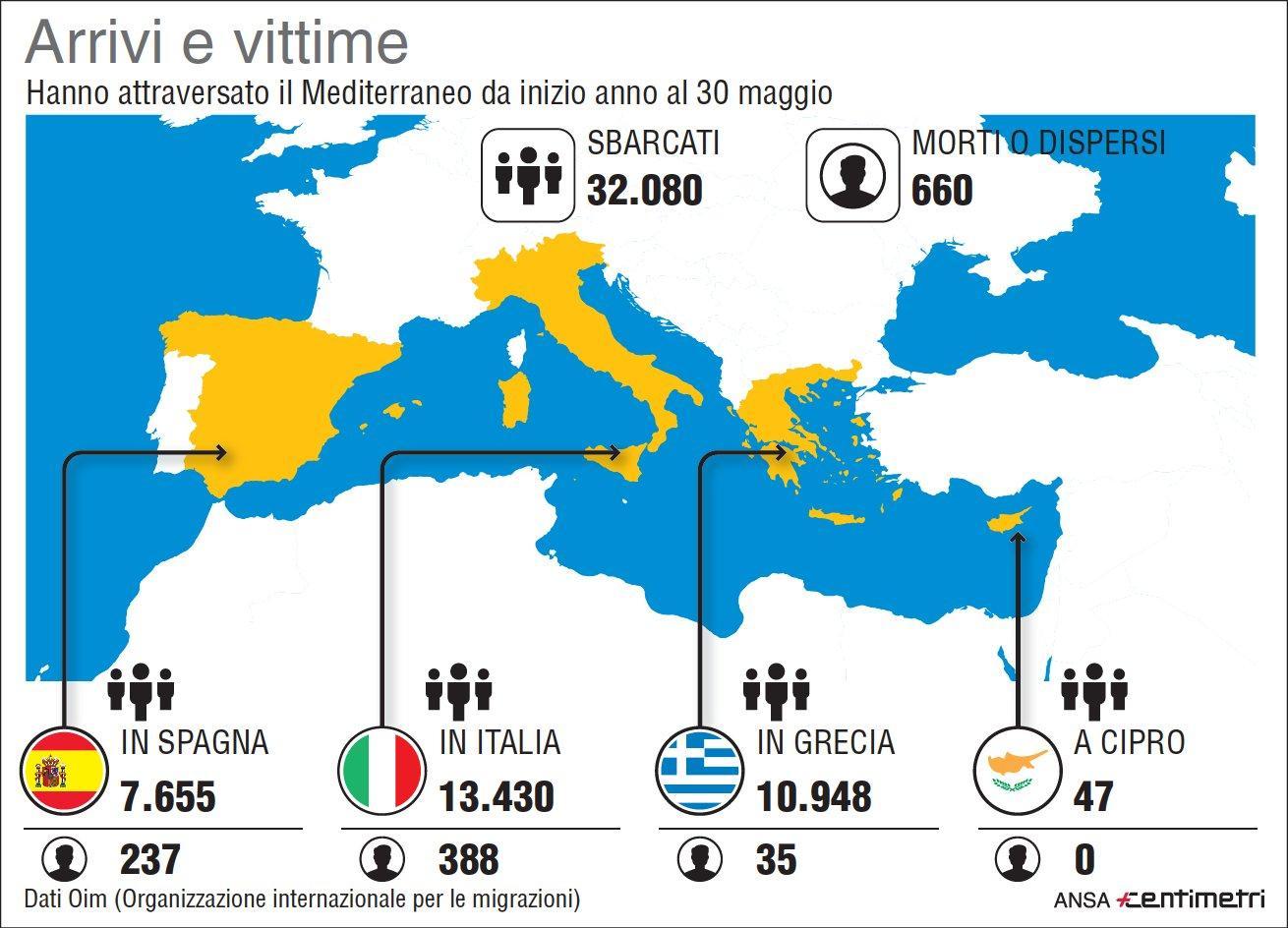 Migranti, i numeri dall inizio dell anno