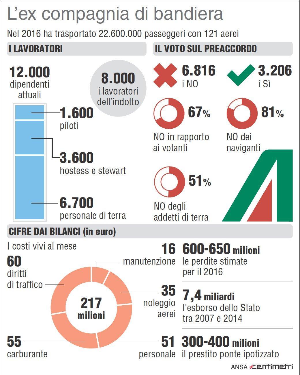 Alitalia, i numeri della compagnia nel 2016