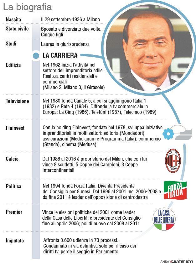 Silvio Berlusconi, la scheda biografica del leader di Forza Italia