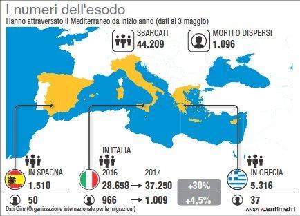 Migranti, i dati sugli ultimi arrivi