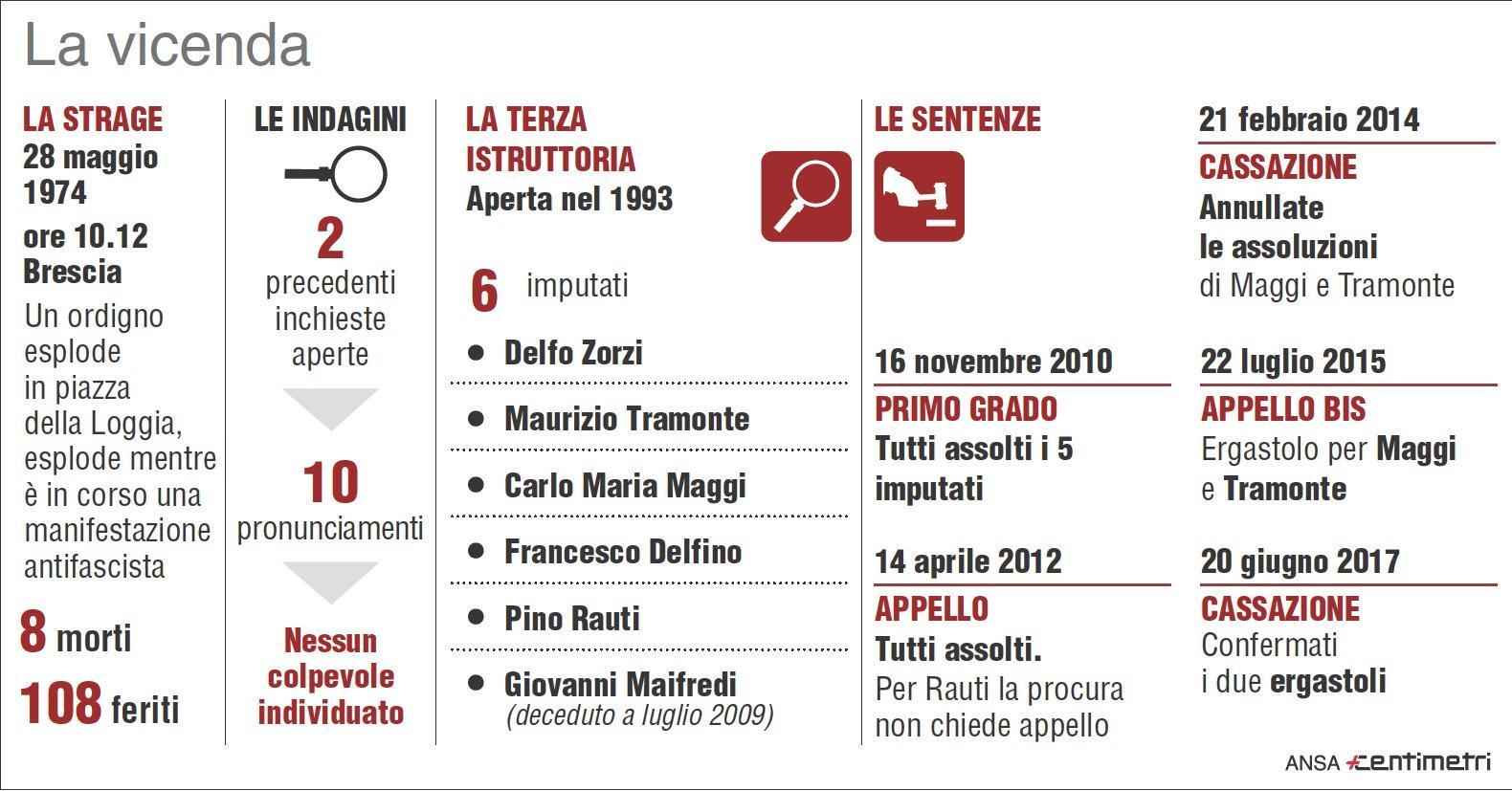 Brescia, la strage di Piazza della Loggia e la vicenda giudiziaria