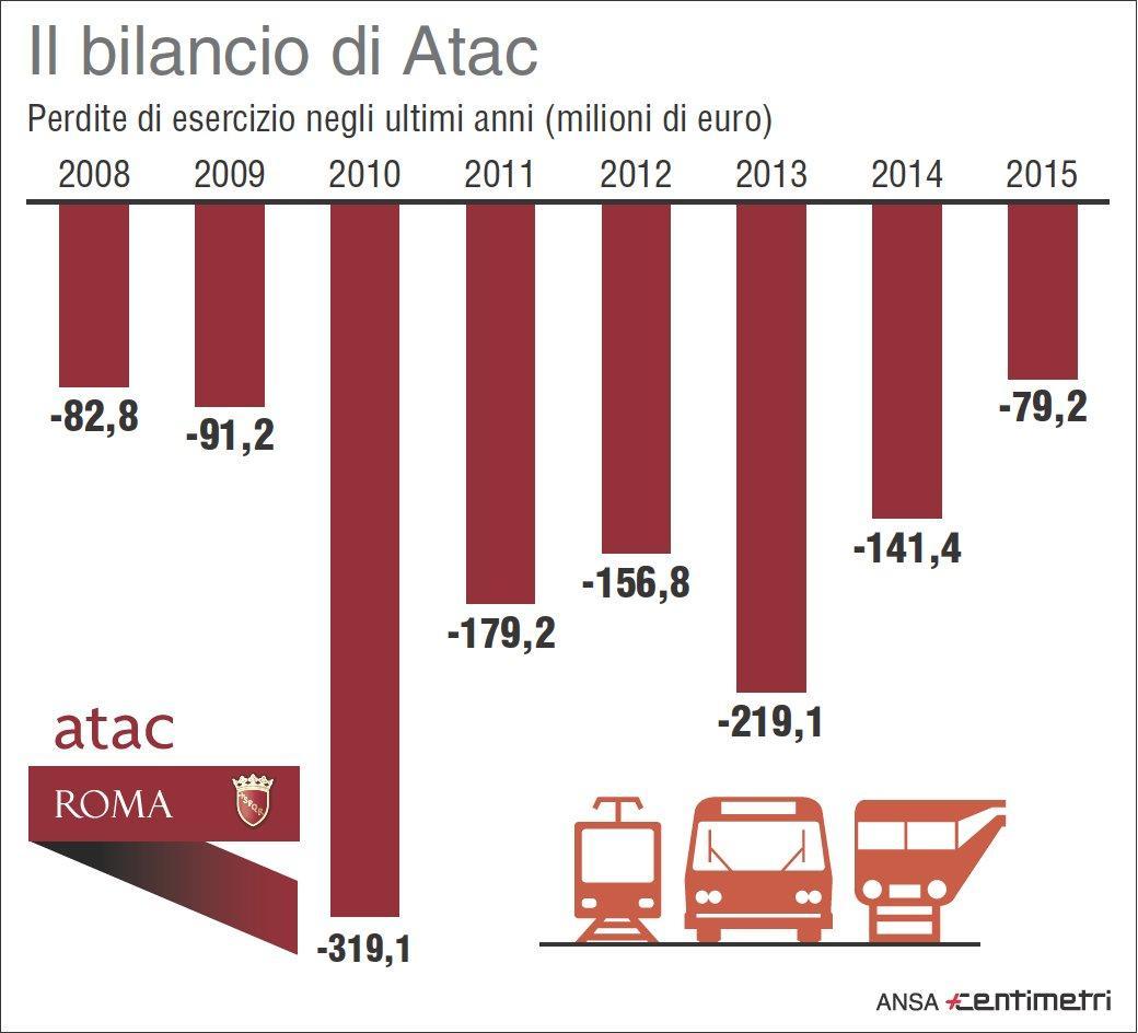 Roma, il bilancio (in rosso) di Atac
