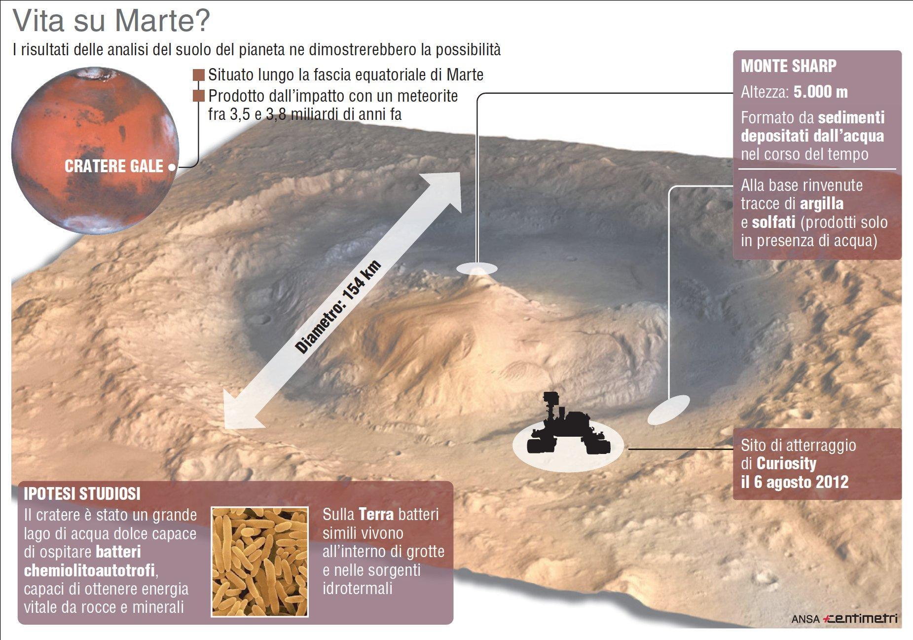 C è vita su Marte? Le nuove analisi e le ipotesi
