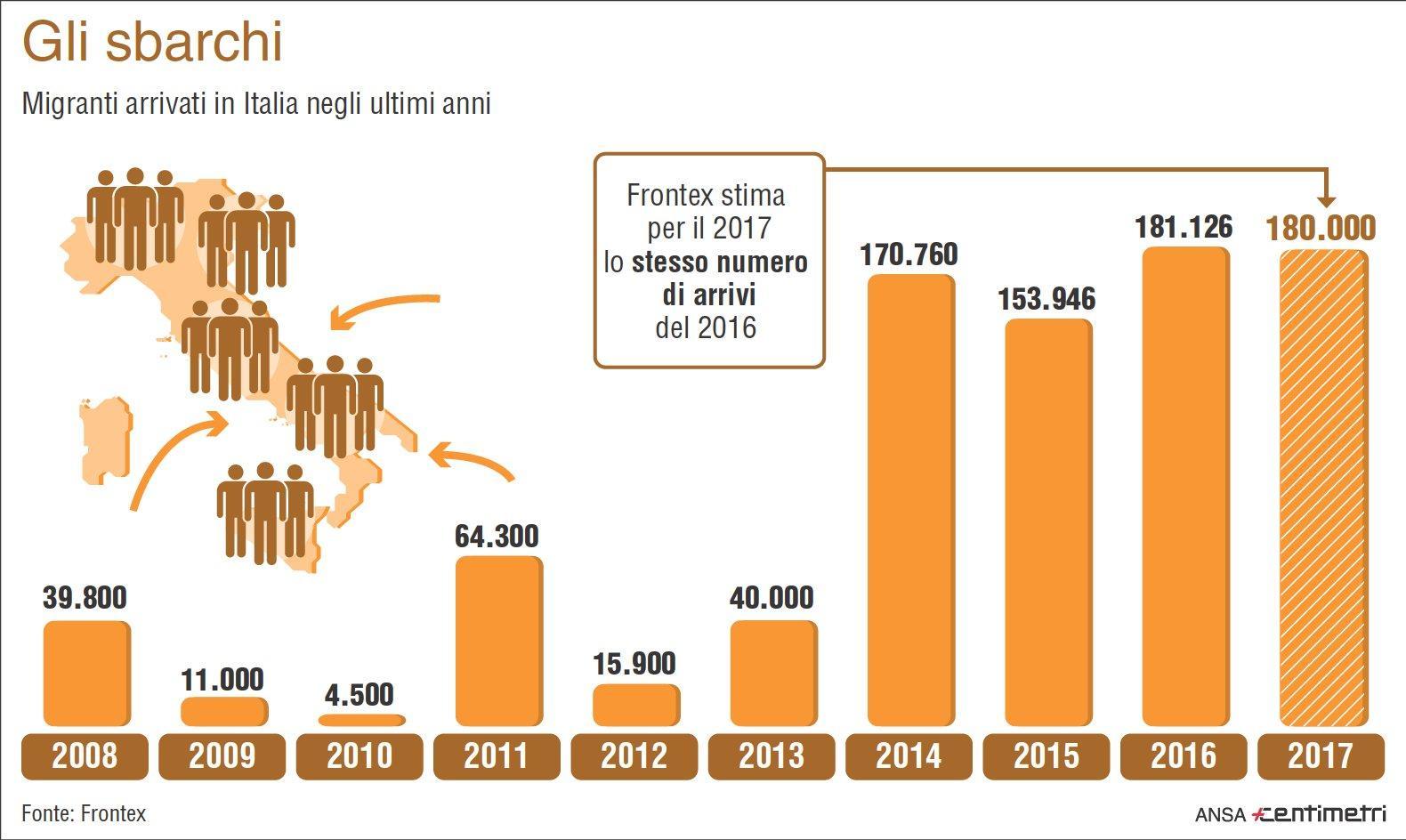 Migranti, per Frontex nuovo flusso verso l Italia