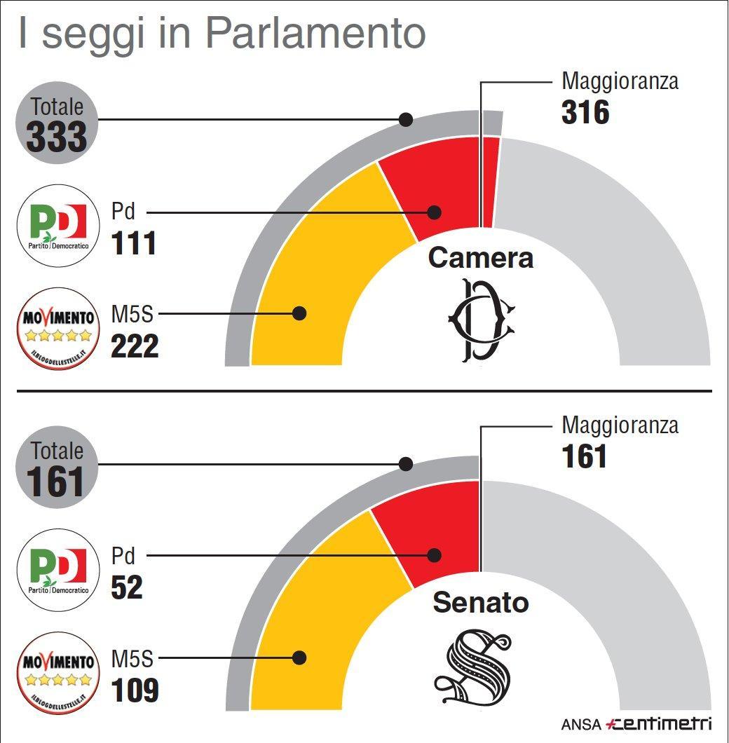 M5s-Pd, i numeri di un eventuale maggioranza