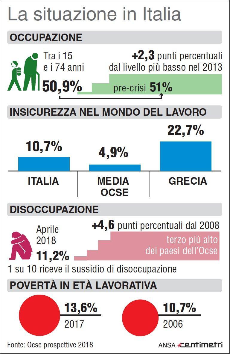 Lavoro, Ocse: l andamento in Italia