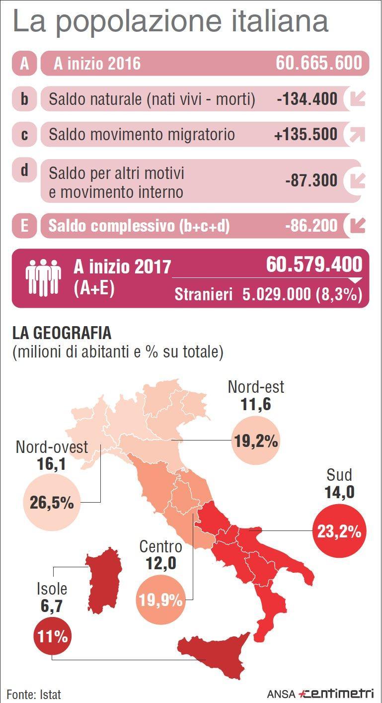 La popolazione italiana a fine 2016