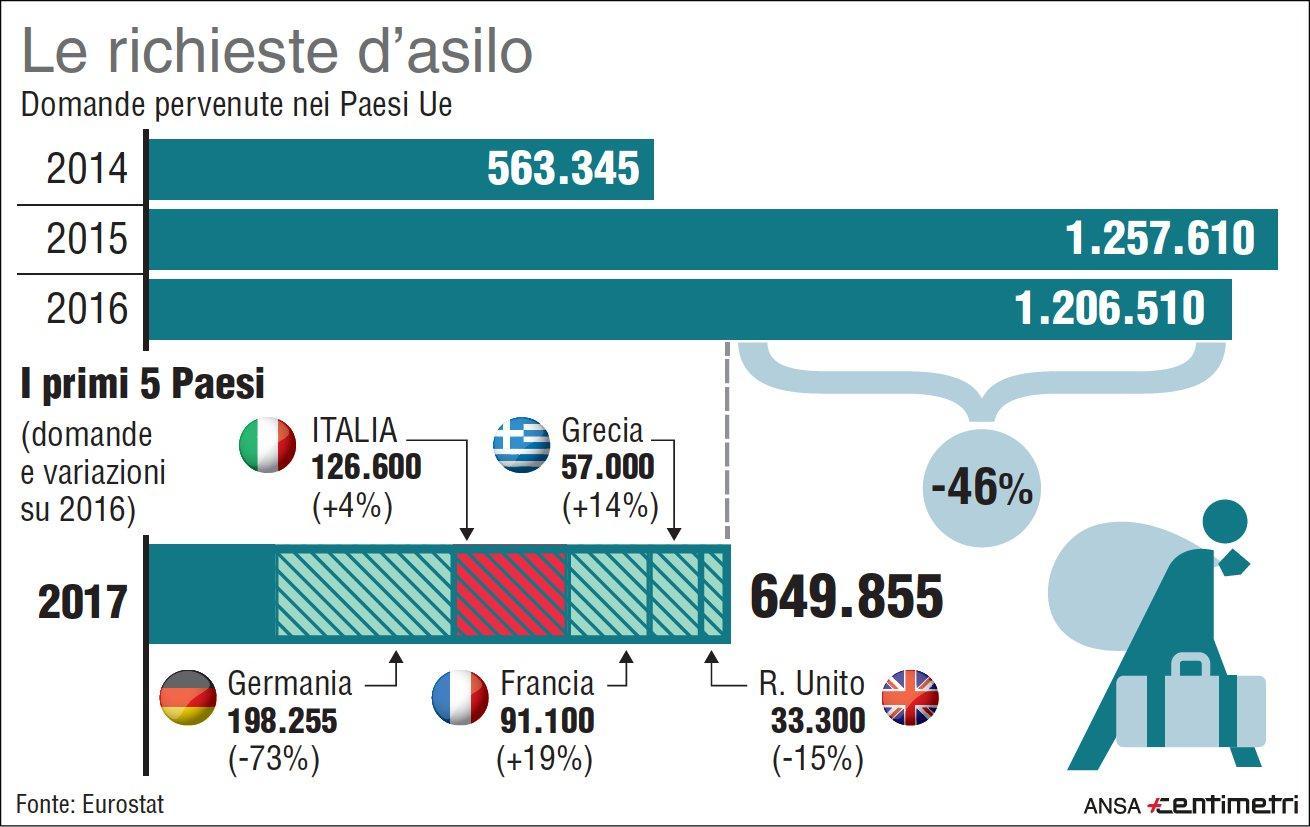 Migranti, l Italia è seconda tra i Paesi Ue per numero di domande di asilo nel 2017