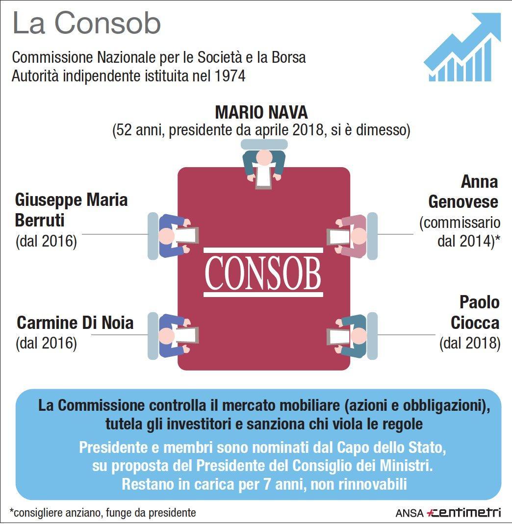 Cos è la Consob: il presidente e la commissione