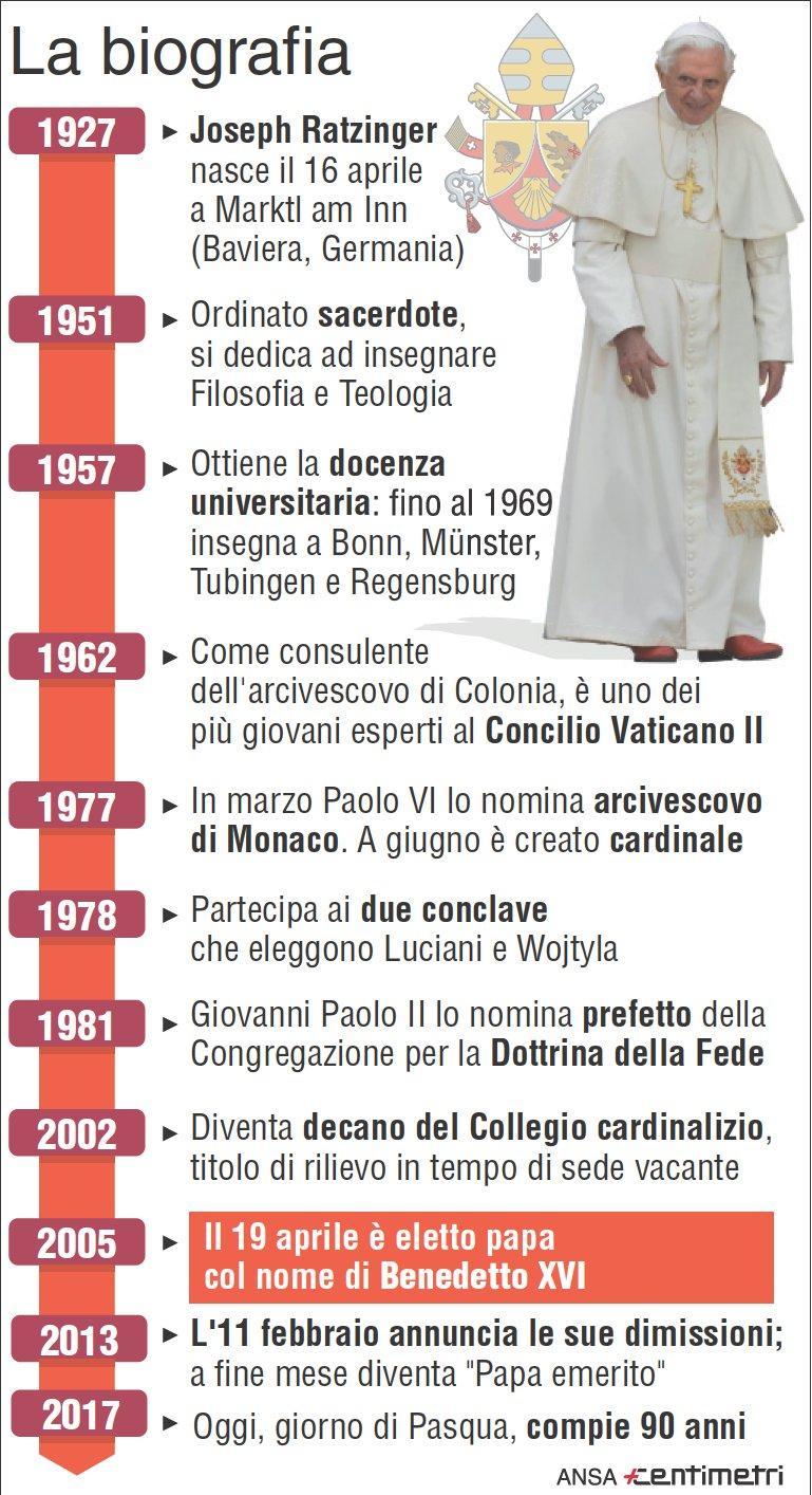 Joseph Ratzinger, la biografia del primo Papa emerito della storia