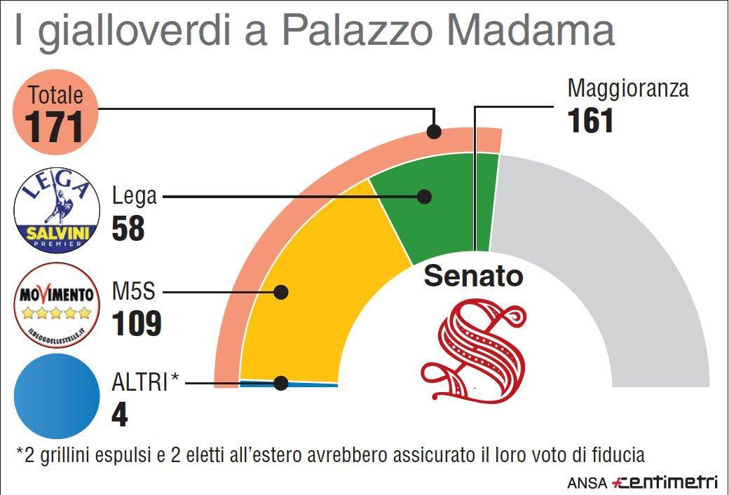 Numeri di Lega e M5s al Senato in base ai presumibili voti di fiducia