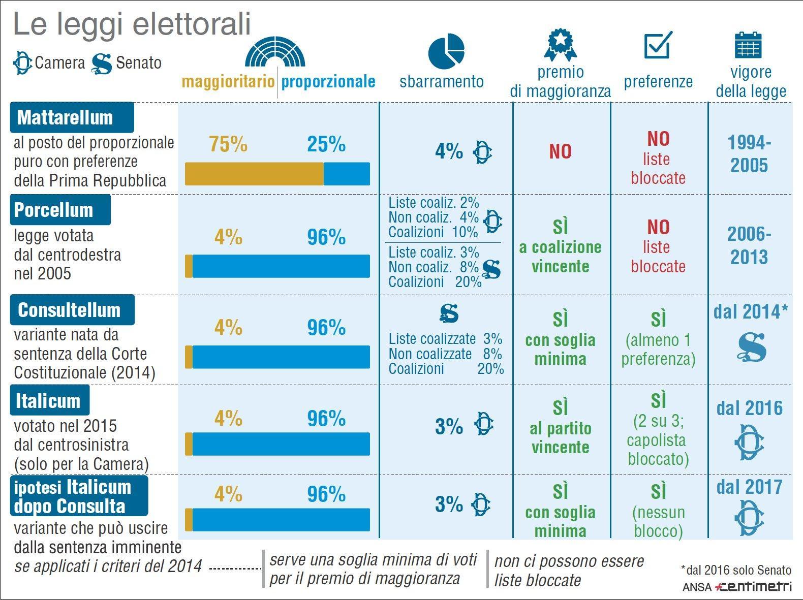 Le leggi elettorali a confronto