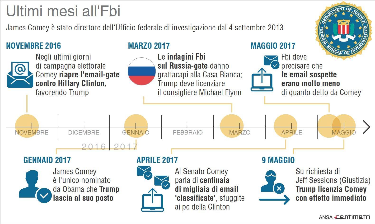 Gli ultimi mesi di James Comey all Fbi