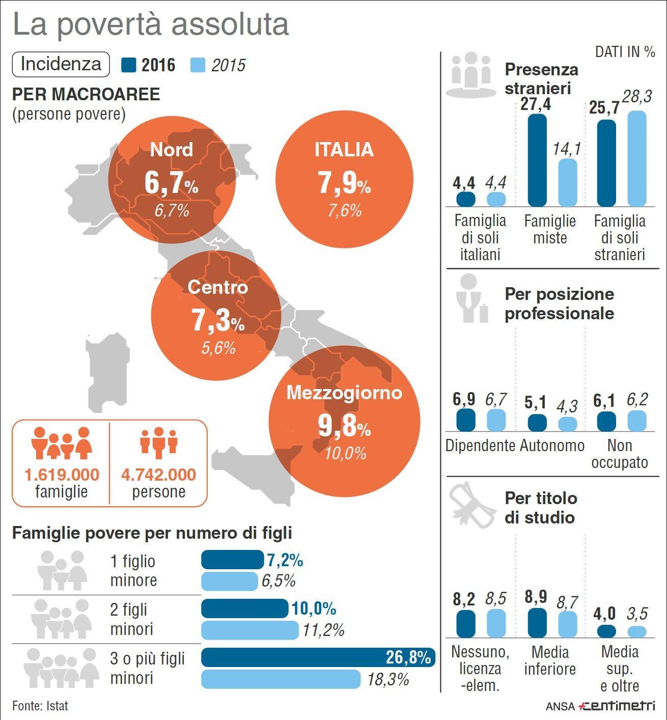 Istat: i dati sugli italiani in condizioni di povertà