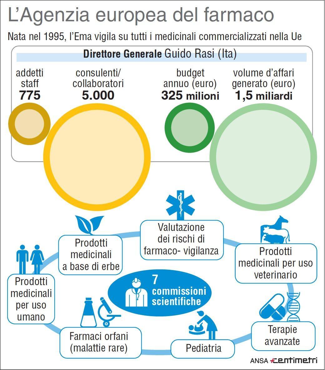 Ema, cos è l Agenzia europea del farmaco