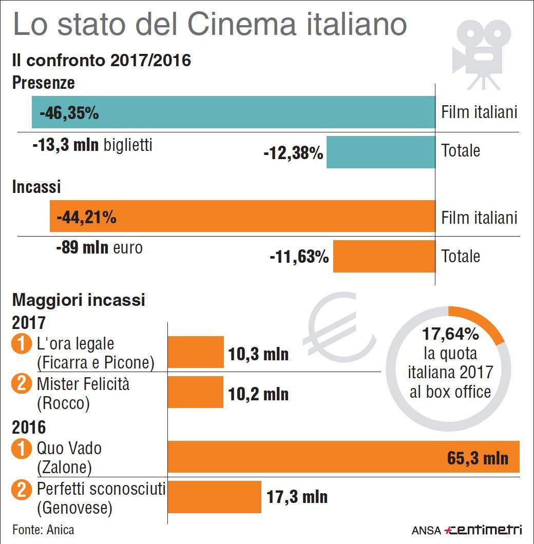 Cinema, debacle dell'Italia nel 2017: -46% presenze