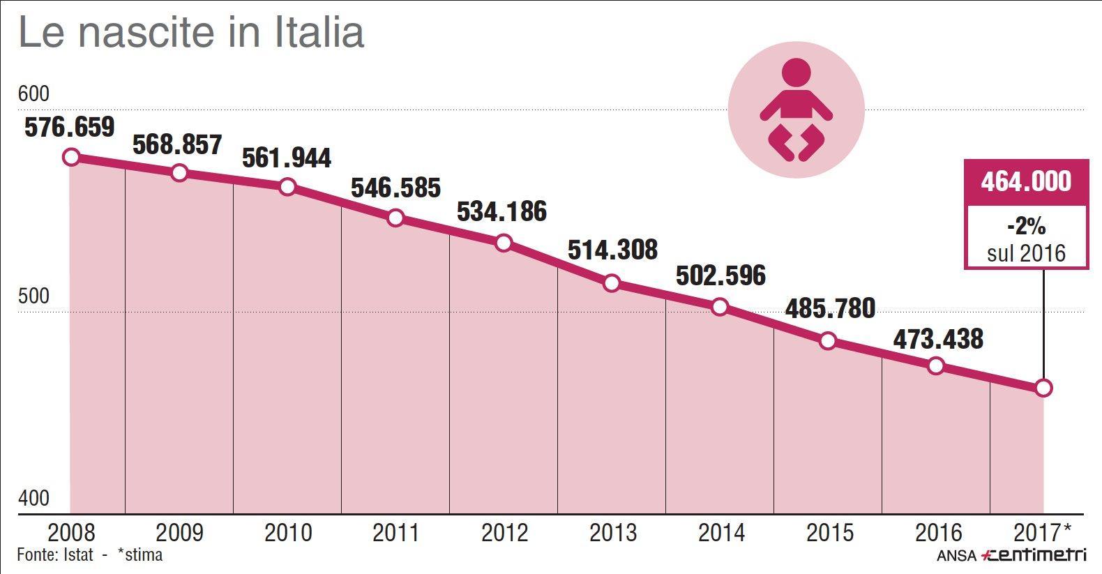 Le nascite in Italia, il calo non si arresta