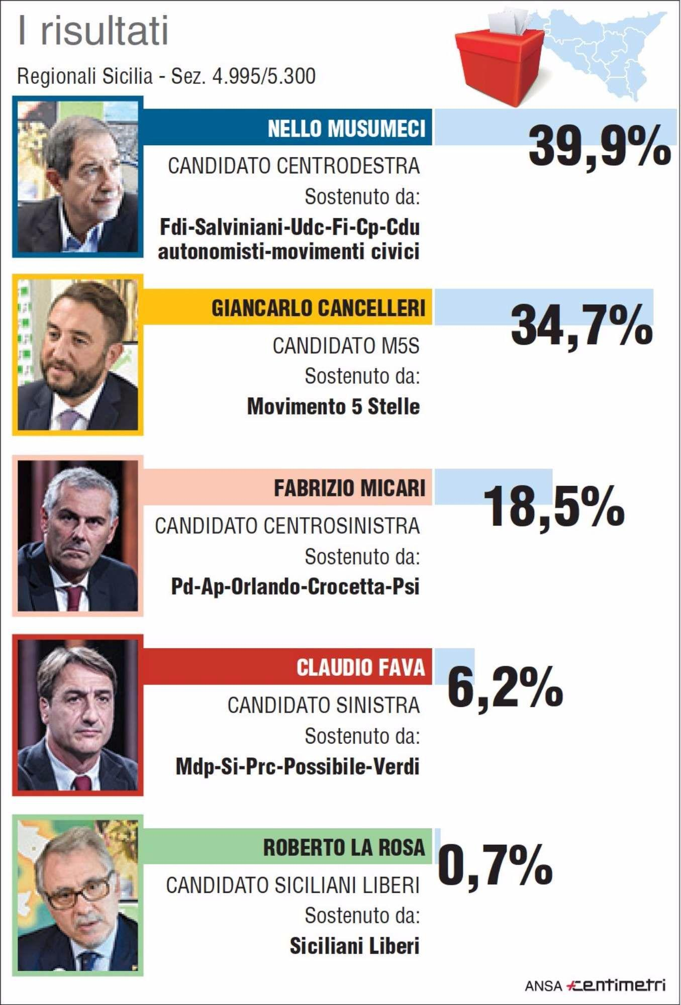 Sicilia, Nello Musumeci sfiora il 40%: il centrodestra conquista l isola
