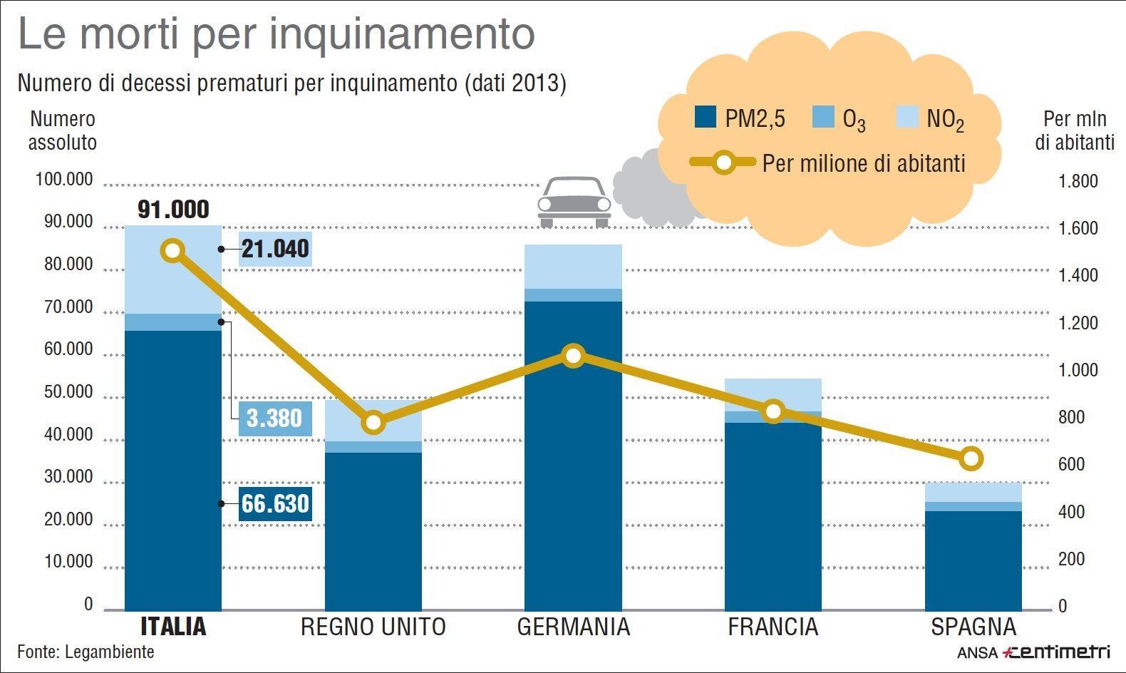 Smog, le morti per inquinamento in Italia e negli altri Paesi europei