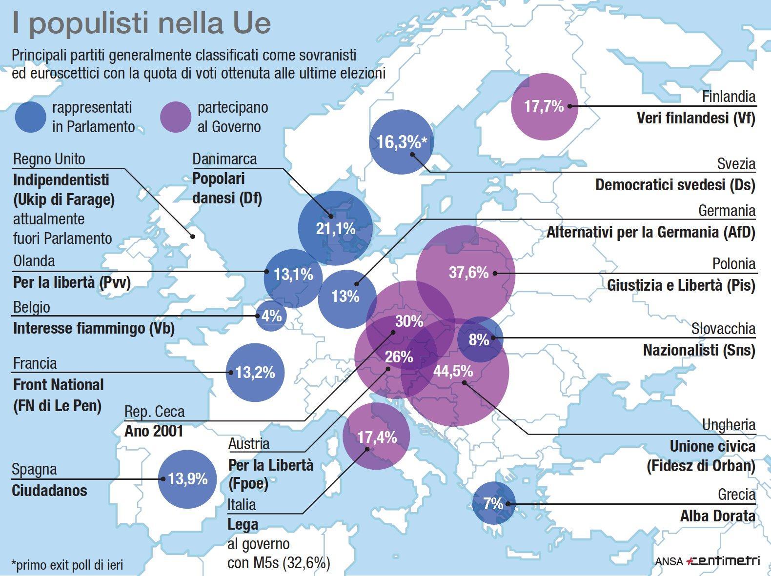 Populisti in Ue, i risultati alle ultime elezioni