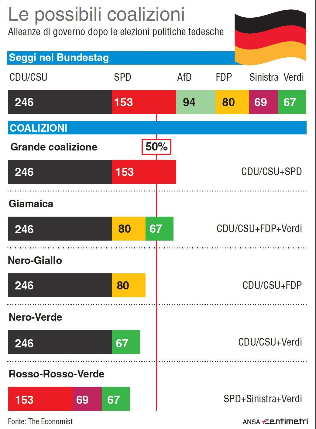 Post voto in Germania, prove di coalizione
