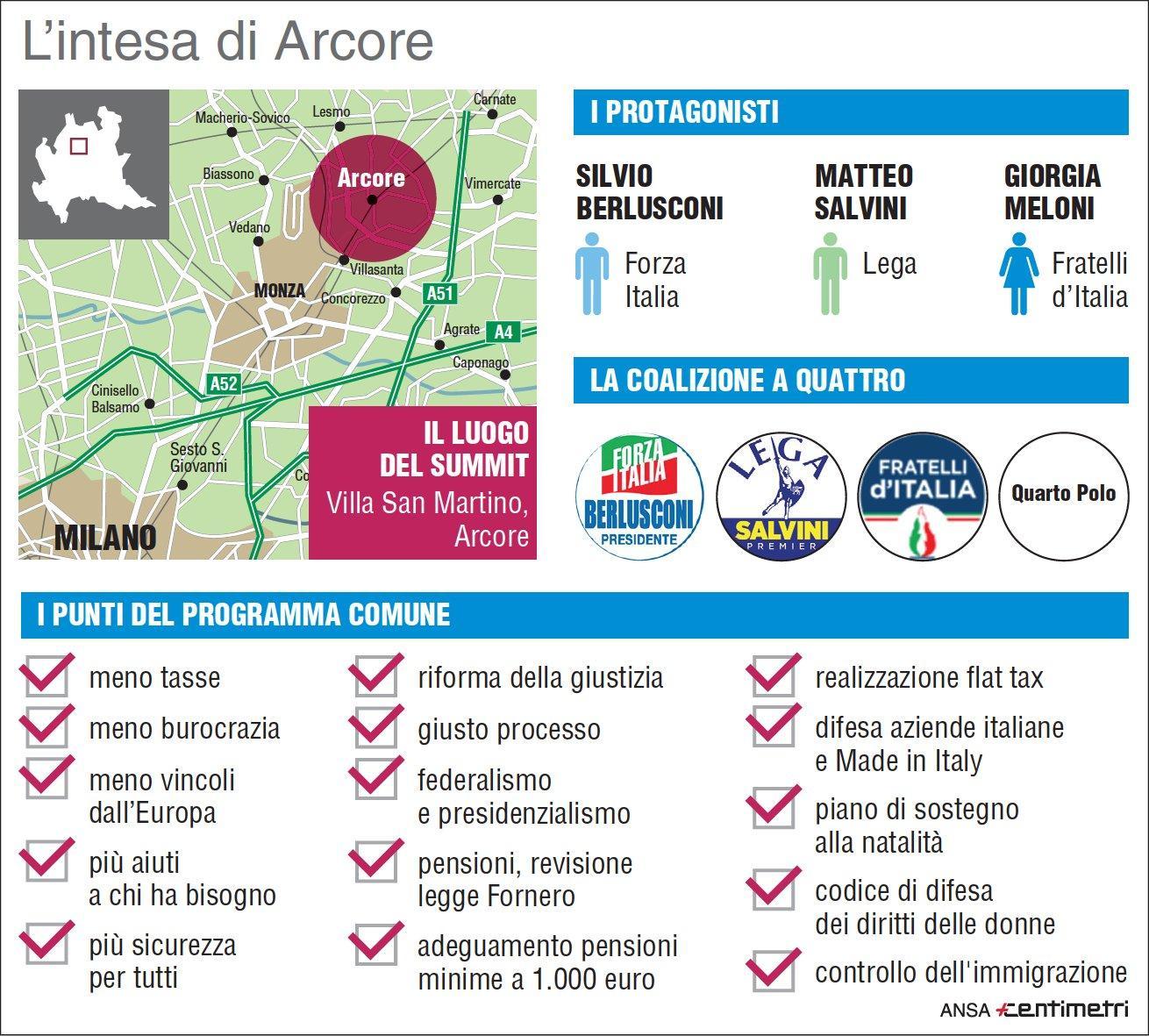 L intesa di Arcore tra Berlusconi, Salvini e Meloni