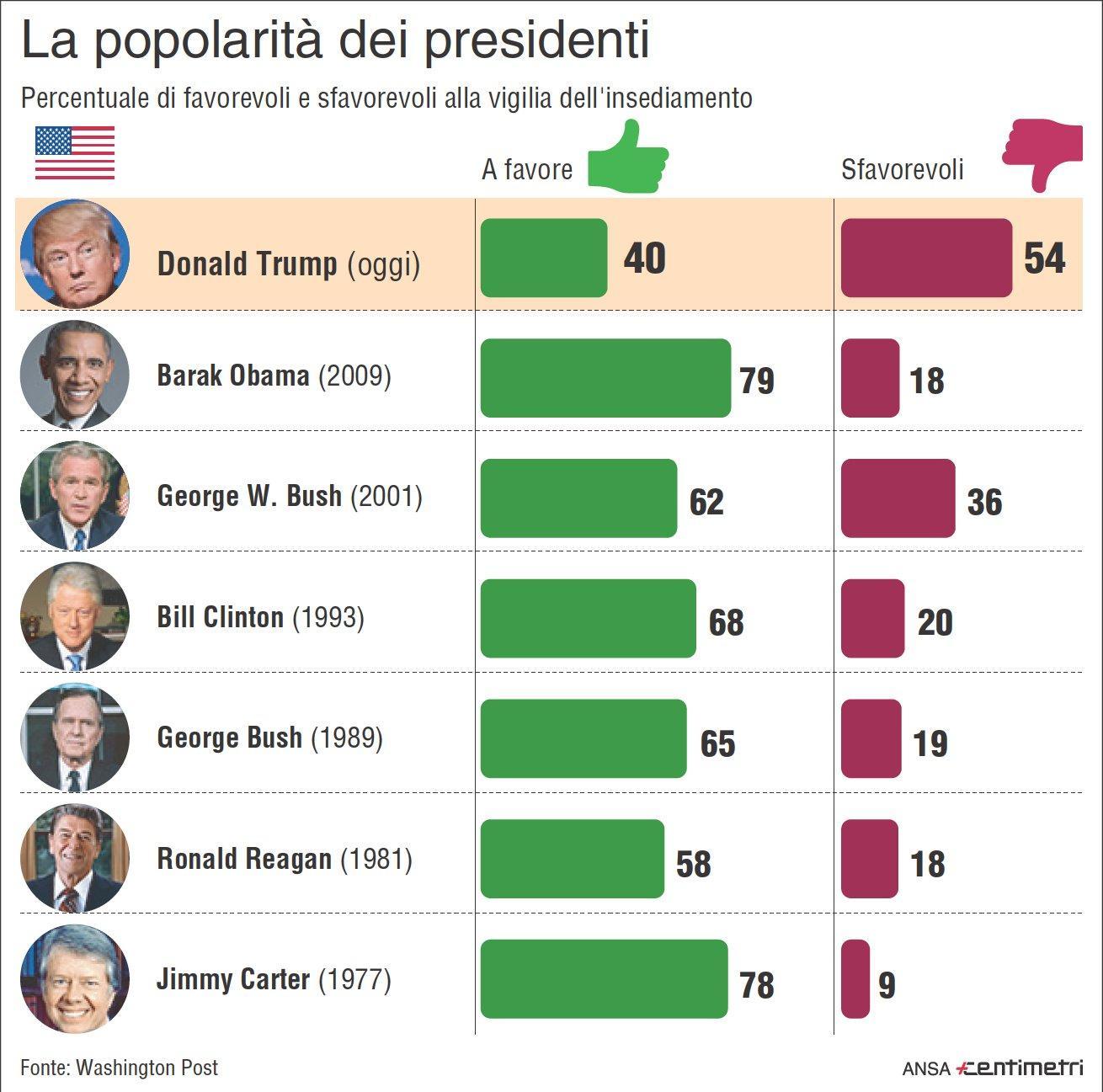 Trump, il più impopolare tra i presidenti alla vigilia dell insediamento