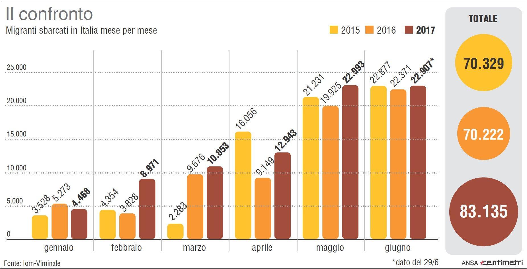 Migranti, il confronto mese per mese degli sbarchi in Italia