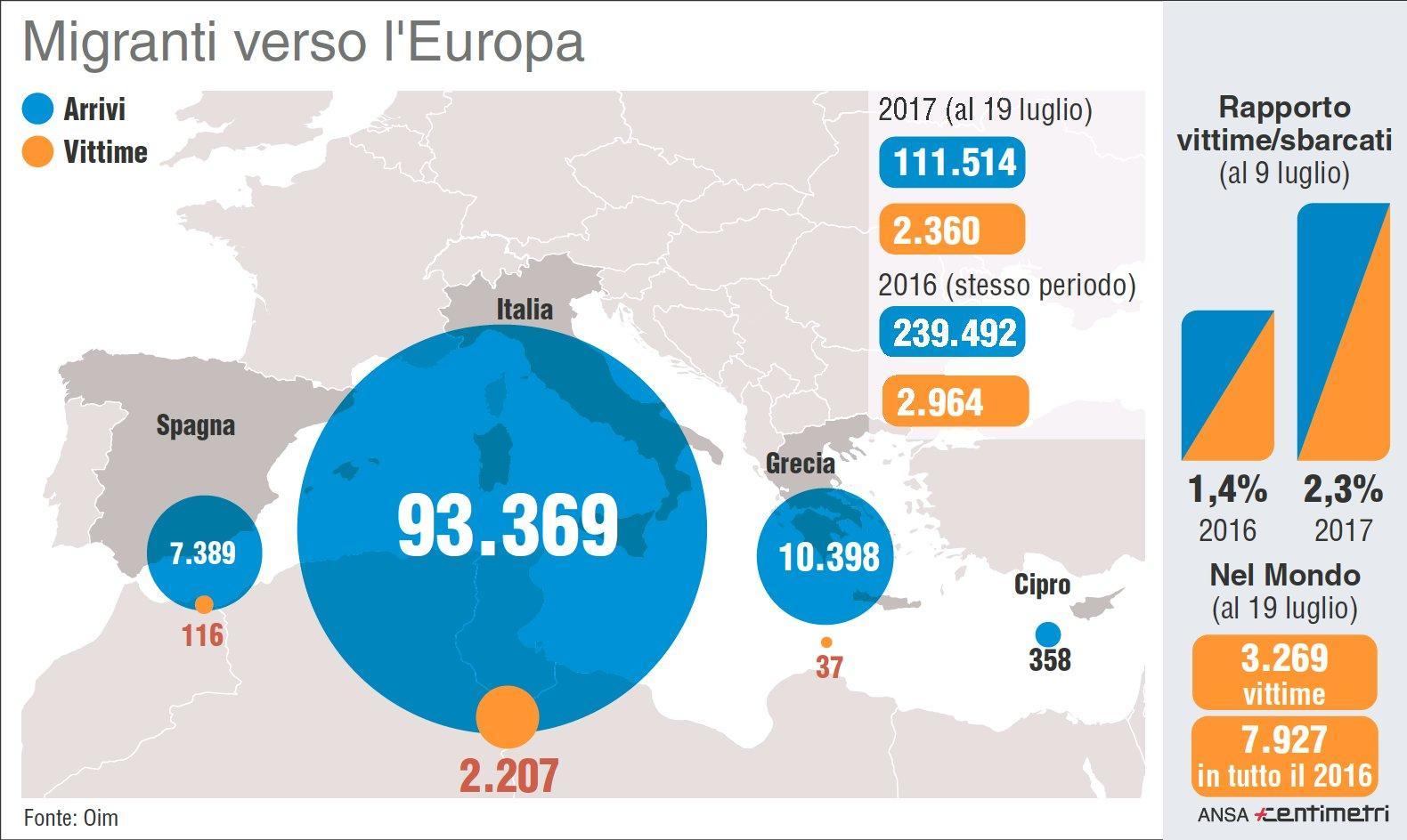 I migranti verso l Europa