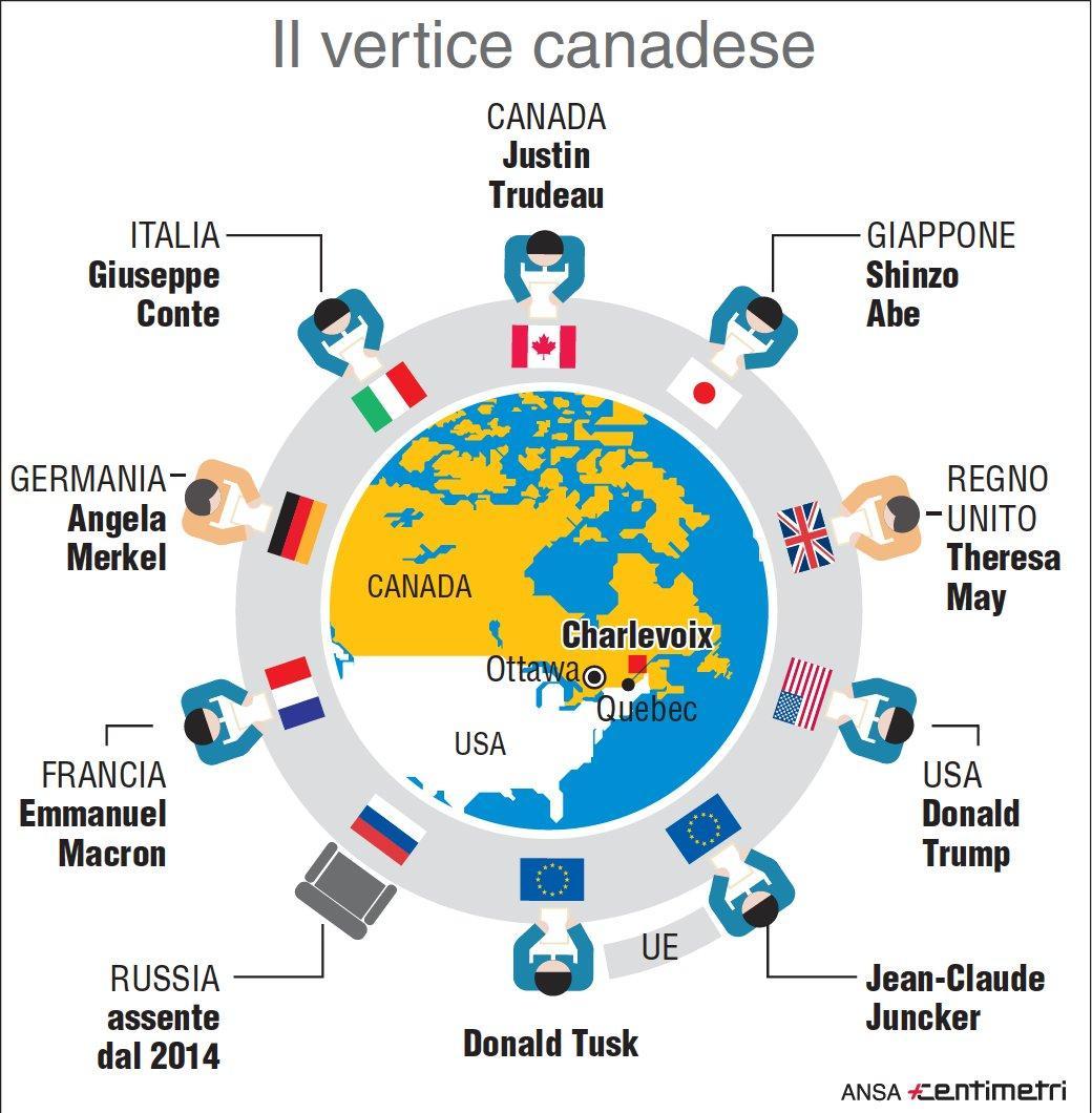 G7, chi sono i partecipanti