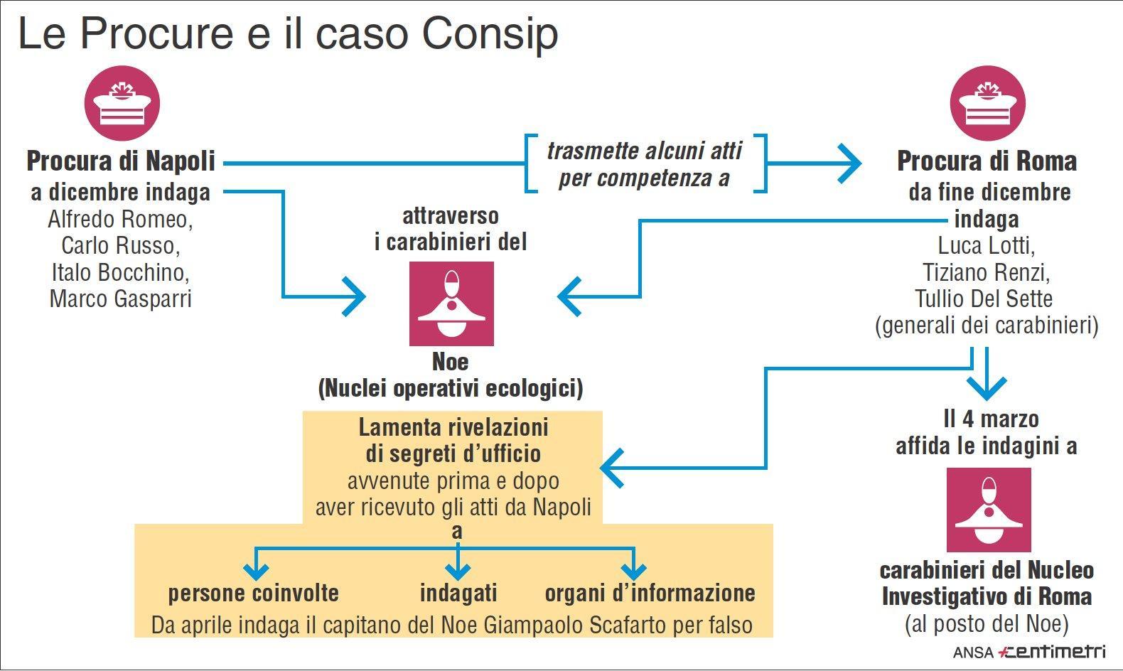Le procure e il caso Consip