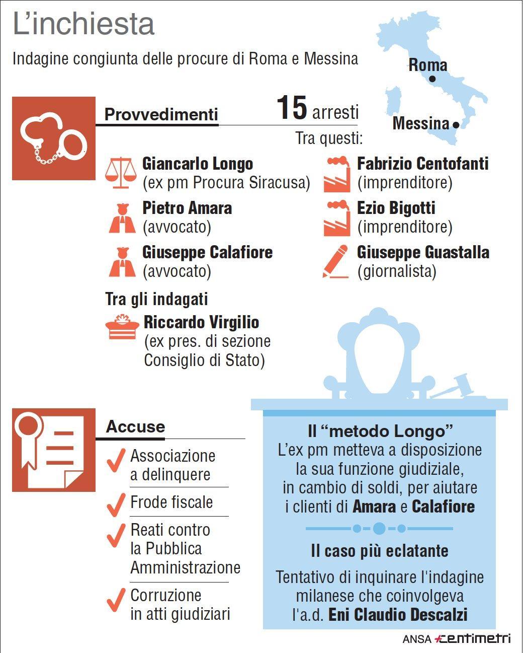 Toghe sporche, l inchiesta tra Messina e Roma