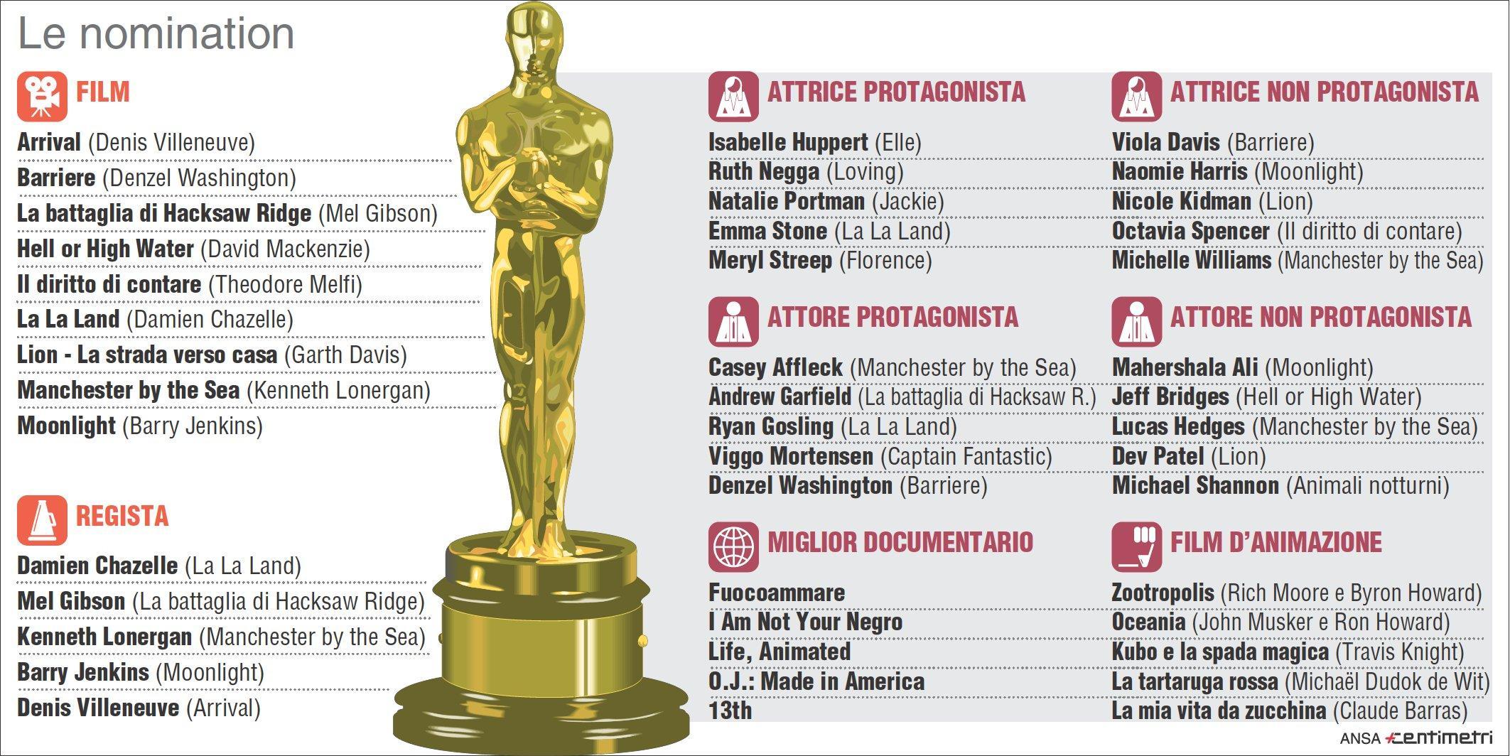 Oscar 2017, ecco tutte le nomination