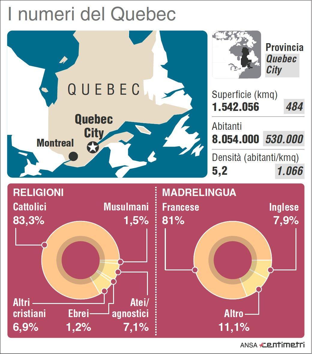 Strage nella moschea di Quebec City