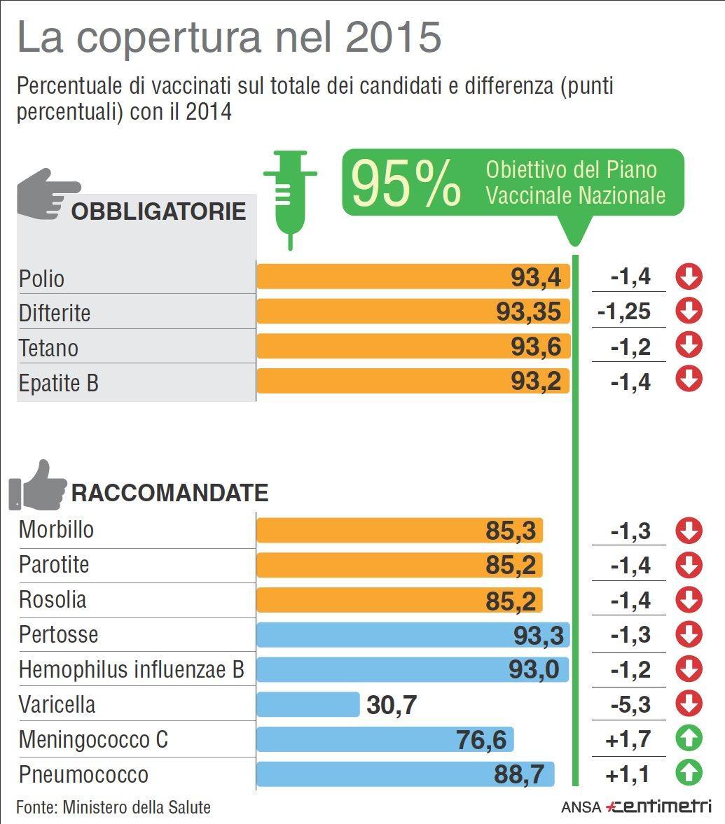 Vaccini, la copertura in Italia