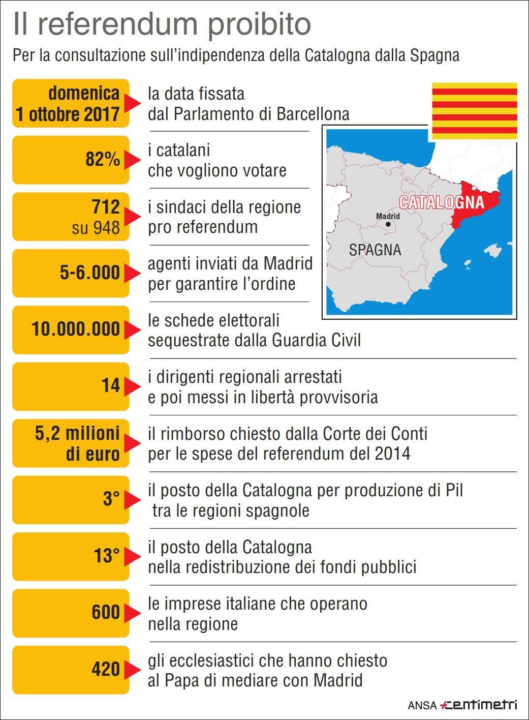 Catalogna, il referendum proibito in cifre