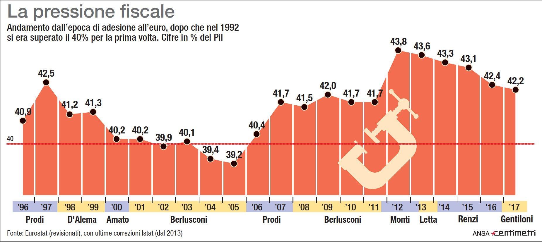 Manovra, la pressione fiscale in Italia