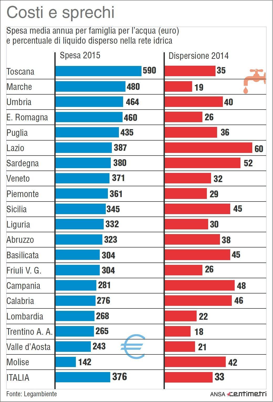 Siccità, costi e sprechi di acqua in Italia