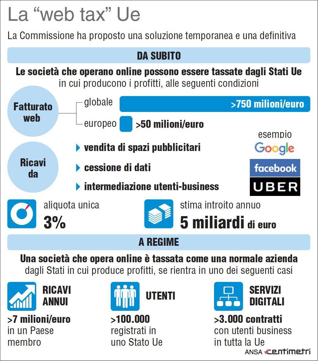 Ecco in cosa consiste la web tax dell Unione europea