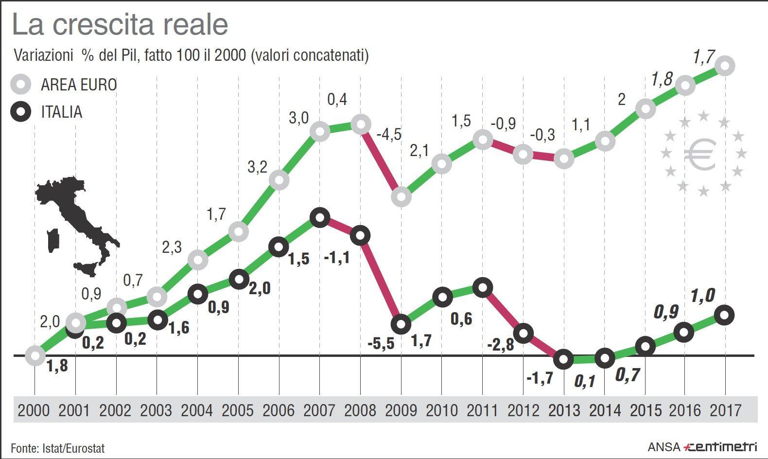 Risultato immagini per crescita PIL Italia dal 2000 al 2019