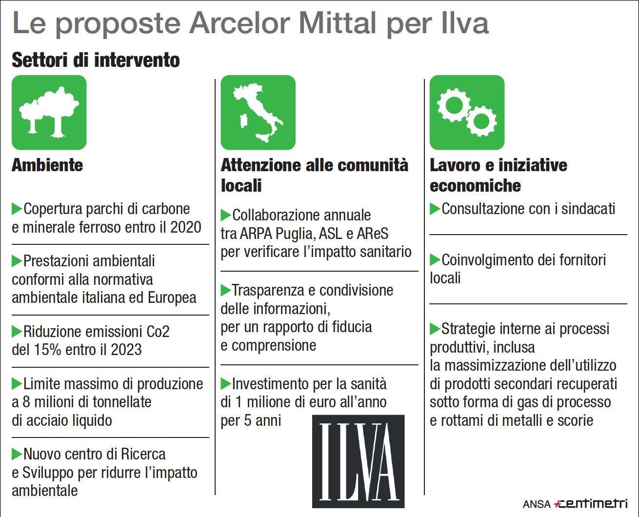 Ilva, le proposte di Arcelor Mittal