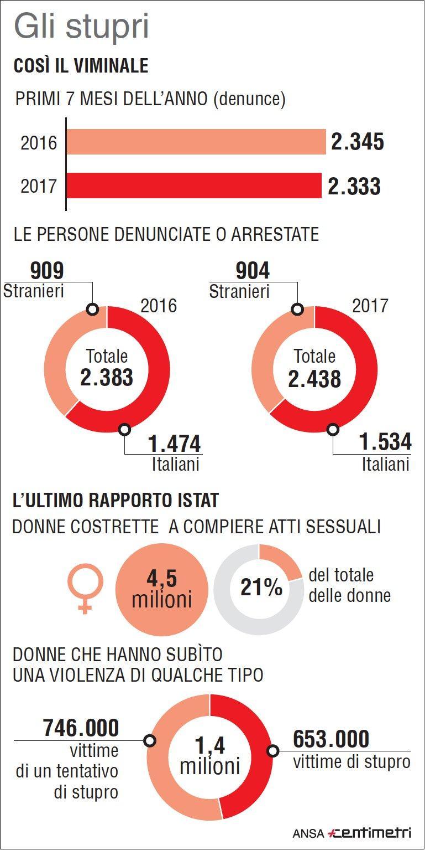 Emergenza stupri, i numeri dei primi 7 mesi